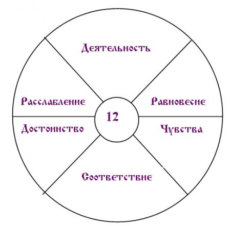 процесс индивидуального развития человека, основные чувства, внутренний духовный мир человека