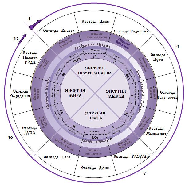 Энергии  Пространства,  Энергии  Мысли,  Энергии  Света,  Энергии  МИРА