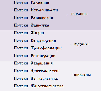 Вибрационные  потоки - ПОТОКИ  МИРА